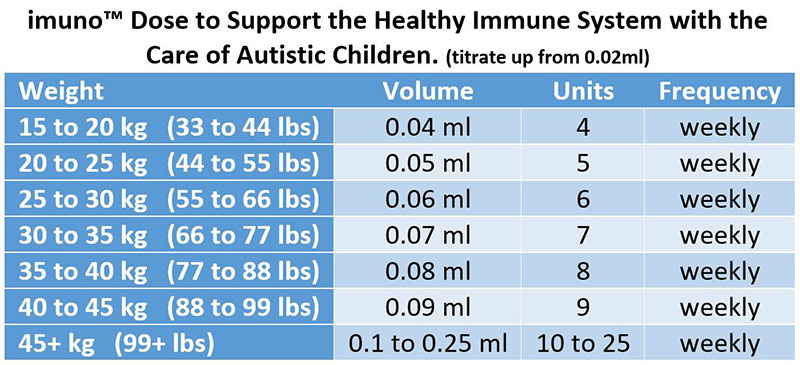 imuno Dose to Support the Immune System in Autistic Children